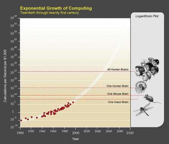 La crescita esponenziale della potenza di calcolo.